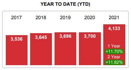 2020 Real Estate Average Price