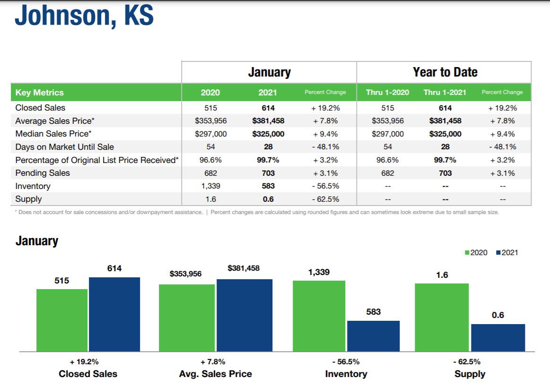 Jan 2021 Johnson County Homes Sales