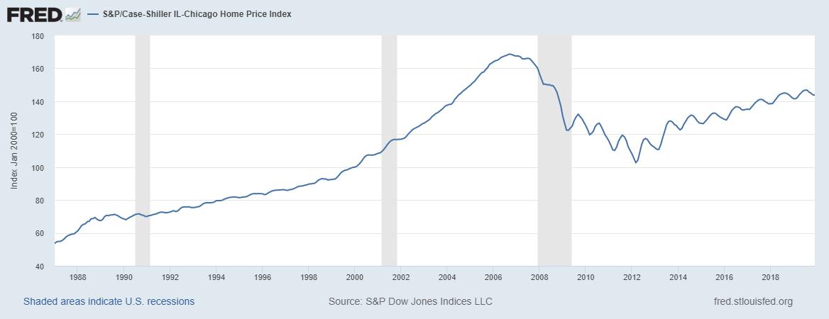 Home Values Vs Recession