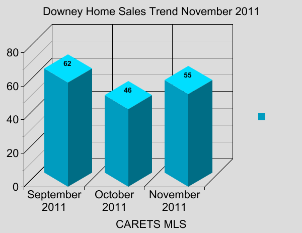 Downey Home Sales Trend