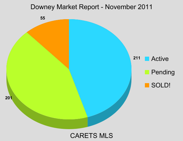 Downey Market Report
