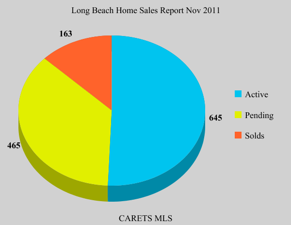 Long Beach Home Sales