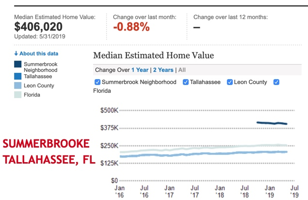 Summerbrooke Tallahassee FL neighborhood home for sale prices and stats