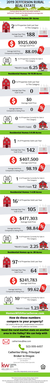 Jefferson Oregon Real Estate Infograph