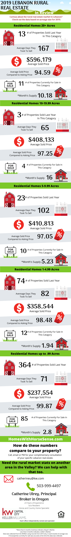 Lebanon Oregon Real Estate Market