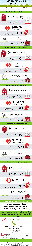 Stayton Oregon Real Estate