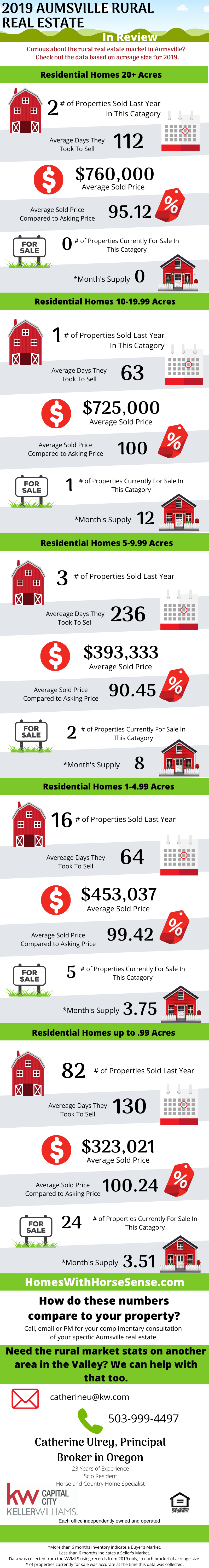 Aumsville Oregon Real Estate Market