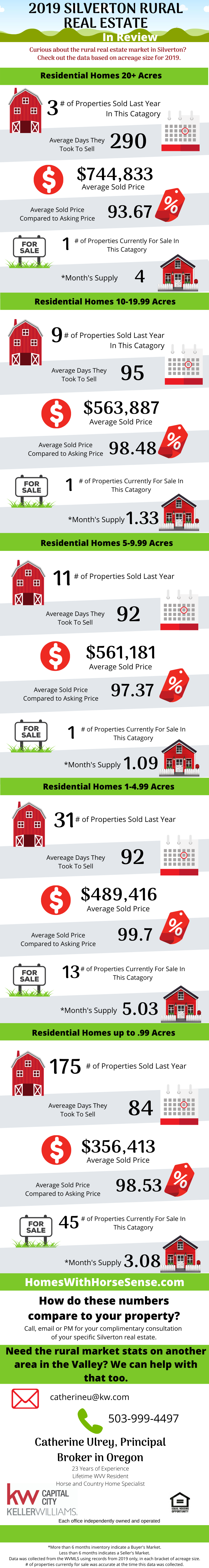 Silverton Oregon Real Estate Market Review