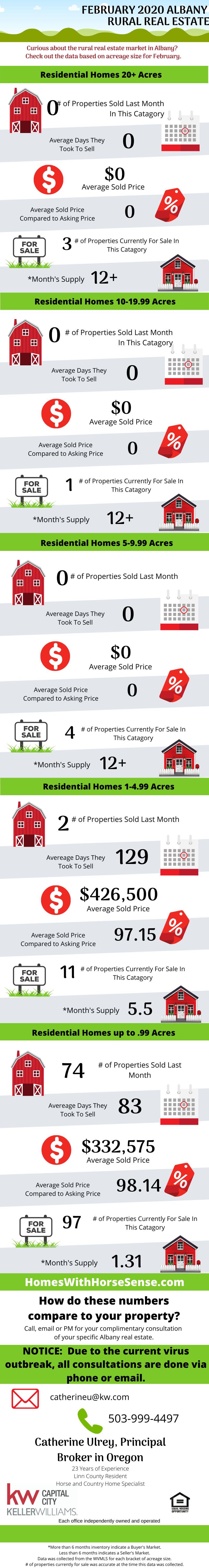 Albany Oregon Real Estate Review February 2020