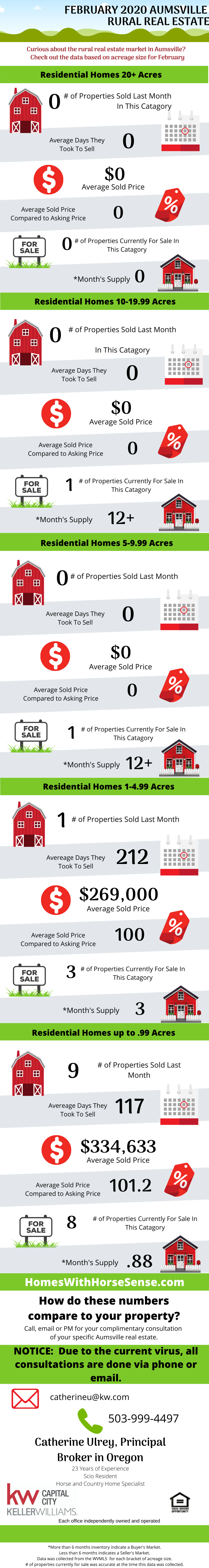 Aumsville Oregon Real Estate in Review