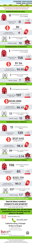 Salem Oregon Real Estate Review