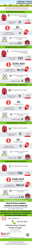 Turner Oregon Real Estate Review