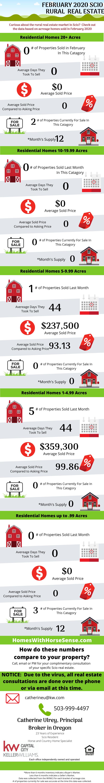 Scio Oregon Real Estate Market