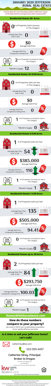 Jefferson Oregon Real Estate Update