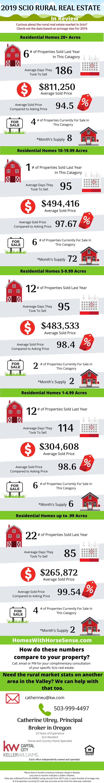 Scio Oregon Real Estate Update