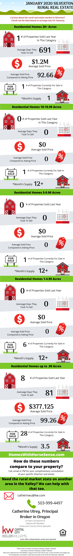 Silverton Oregon Real Estate Update