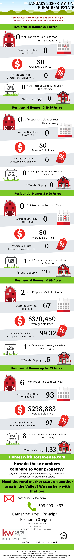 Stayton Oregon Real Estate Update