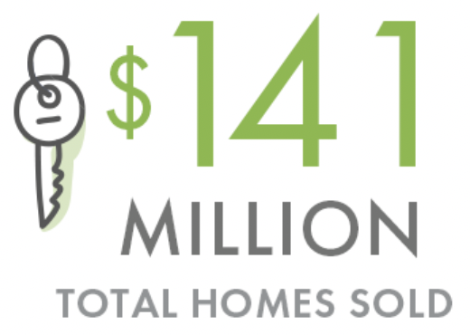 $141 million total homes sold
