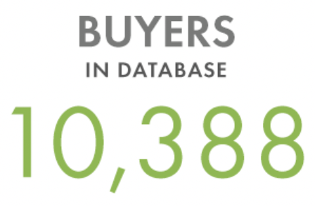 10,381 buyers in database