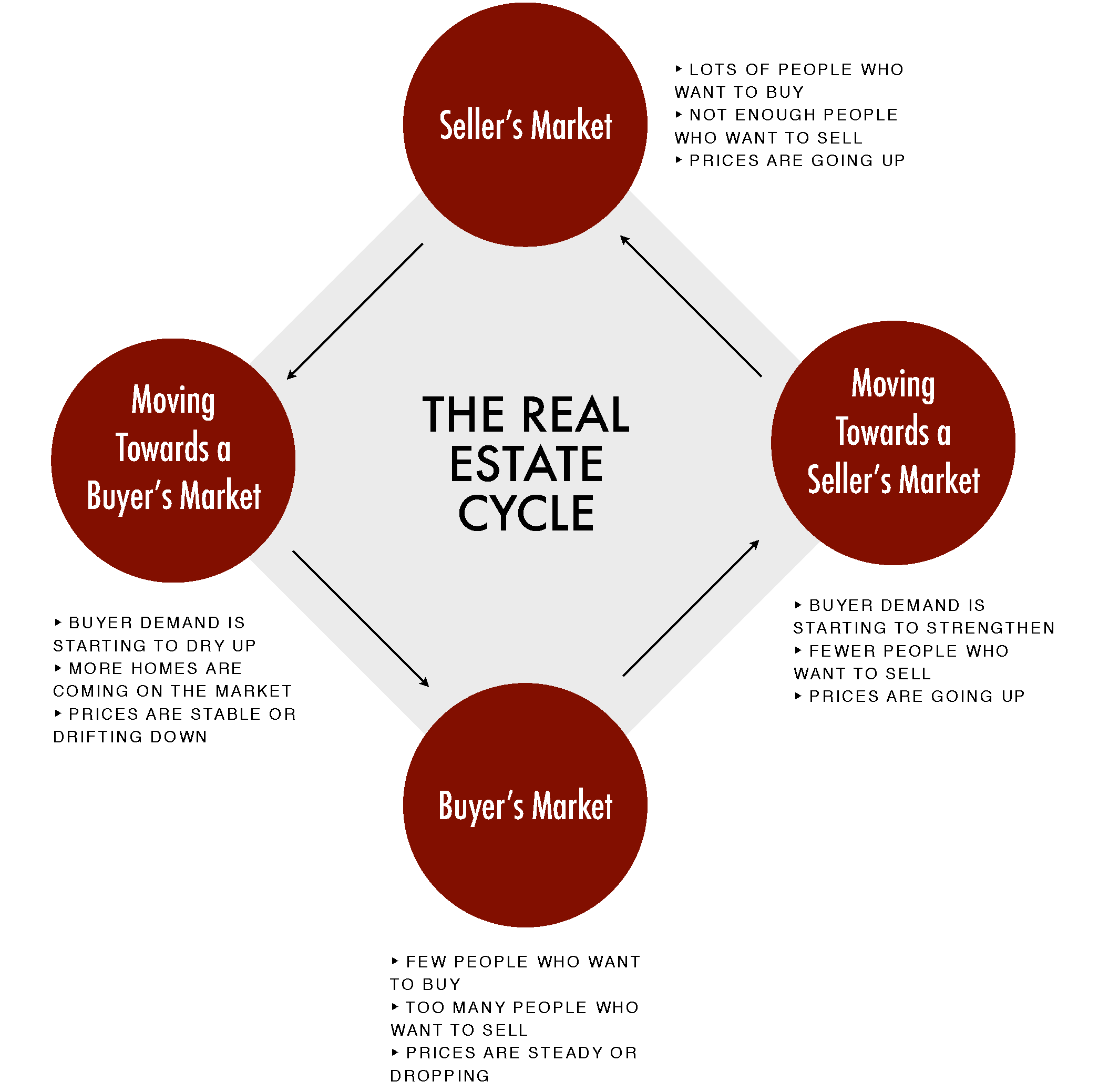 Graphic depicting four stages in the real estate market cycle and how the market can move from one to the next or back