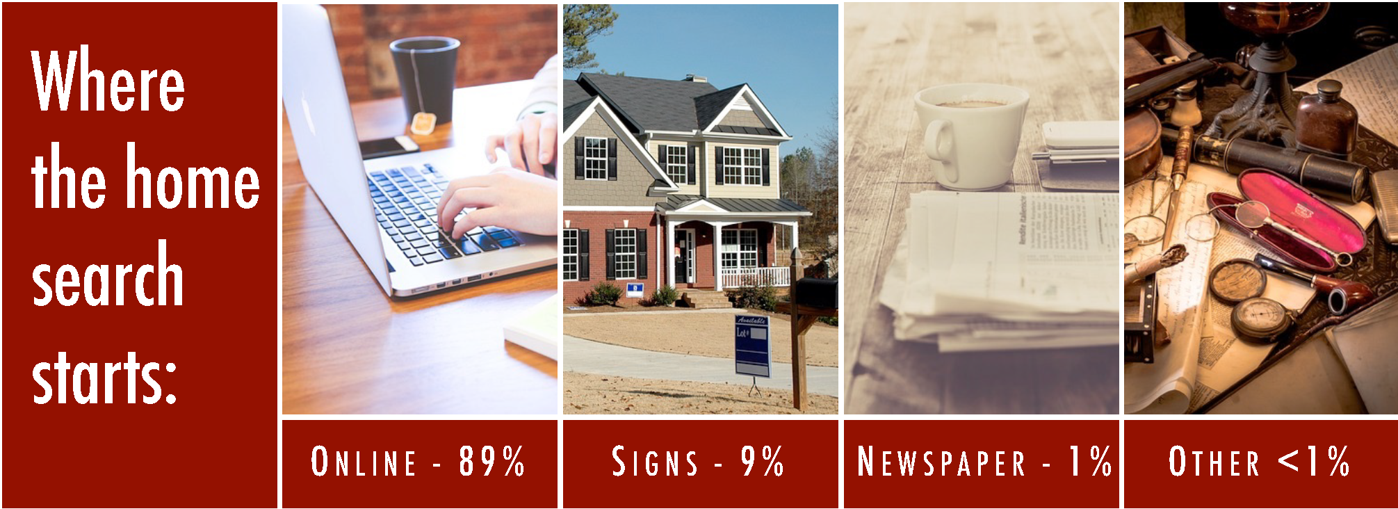 Graphic showing by percentage where buyers begin their search for a new home