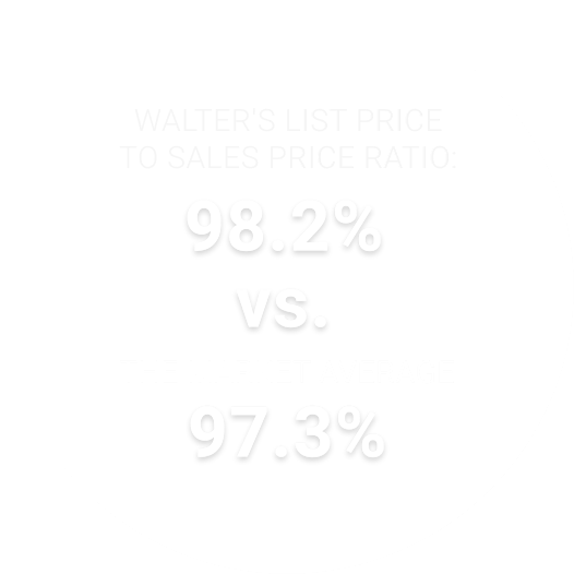 Walter's list price to sales ratio: 98.2% vs. the market average 97.3%
