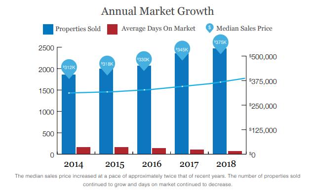 Santa Fe Annual Market Growth
