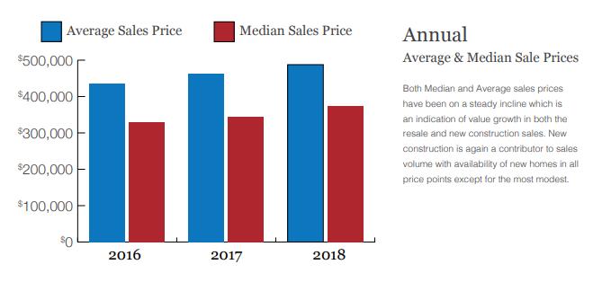 Santa Fe Avg&Med Sales