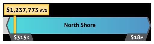 north shore maui real estate prices