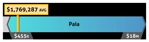 paia home price chart