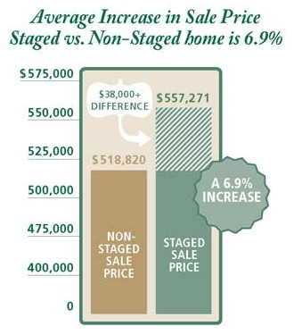 staged vs. non-staged home value difference