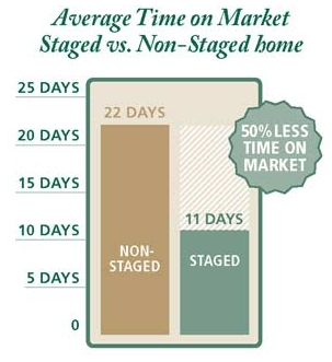 staged vs. non-staged home time on market