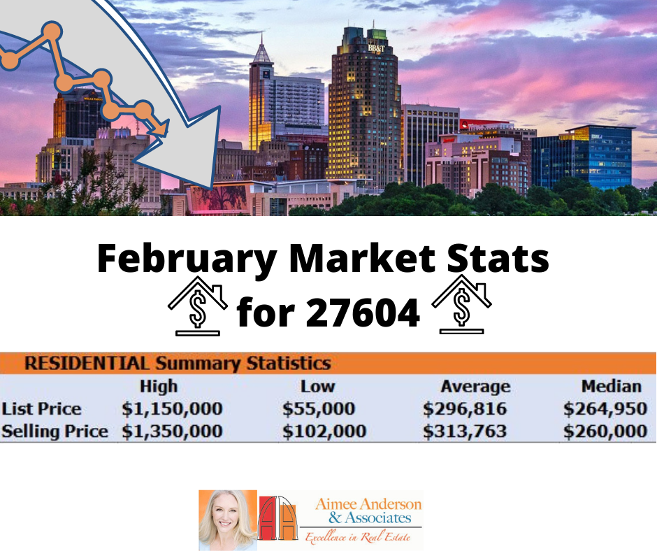 January Market Stats for 27604 (3)