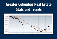 Greater Columbus Real Estate Stats and Trends
