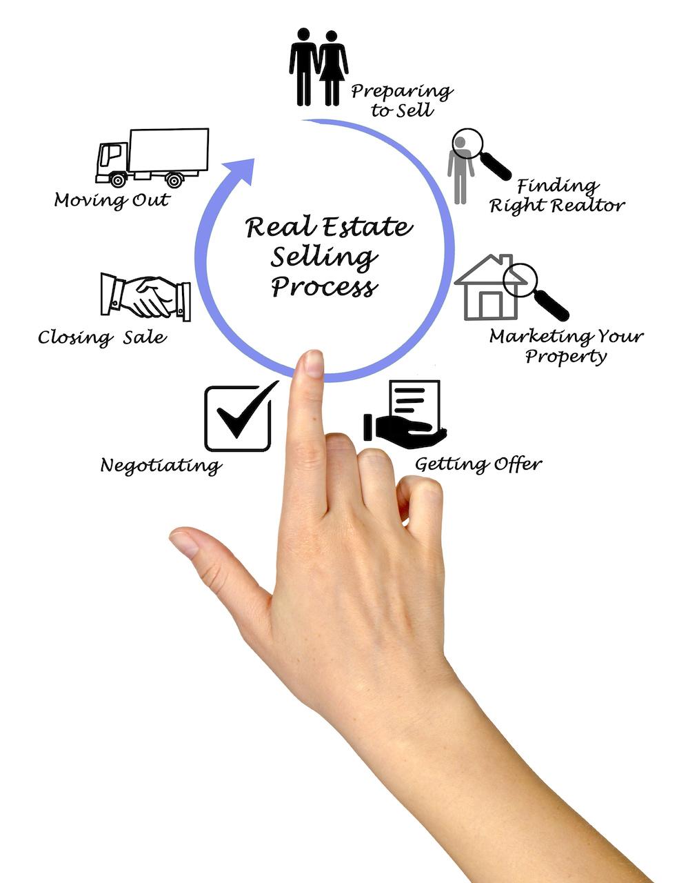 real_estate_sales