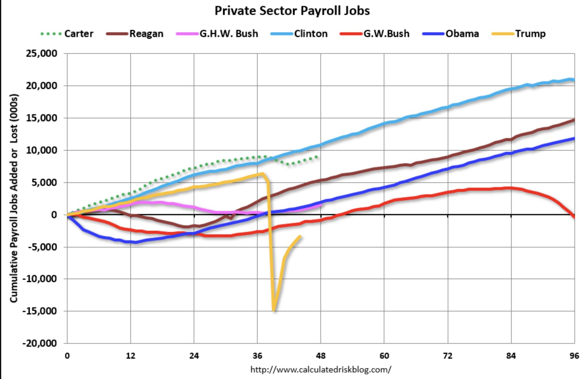Job Creation Under U.S. Presidents