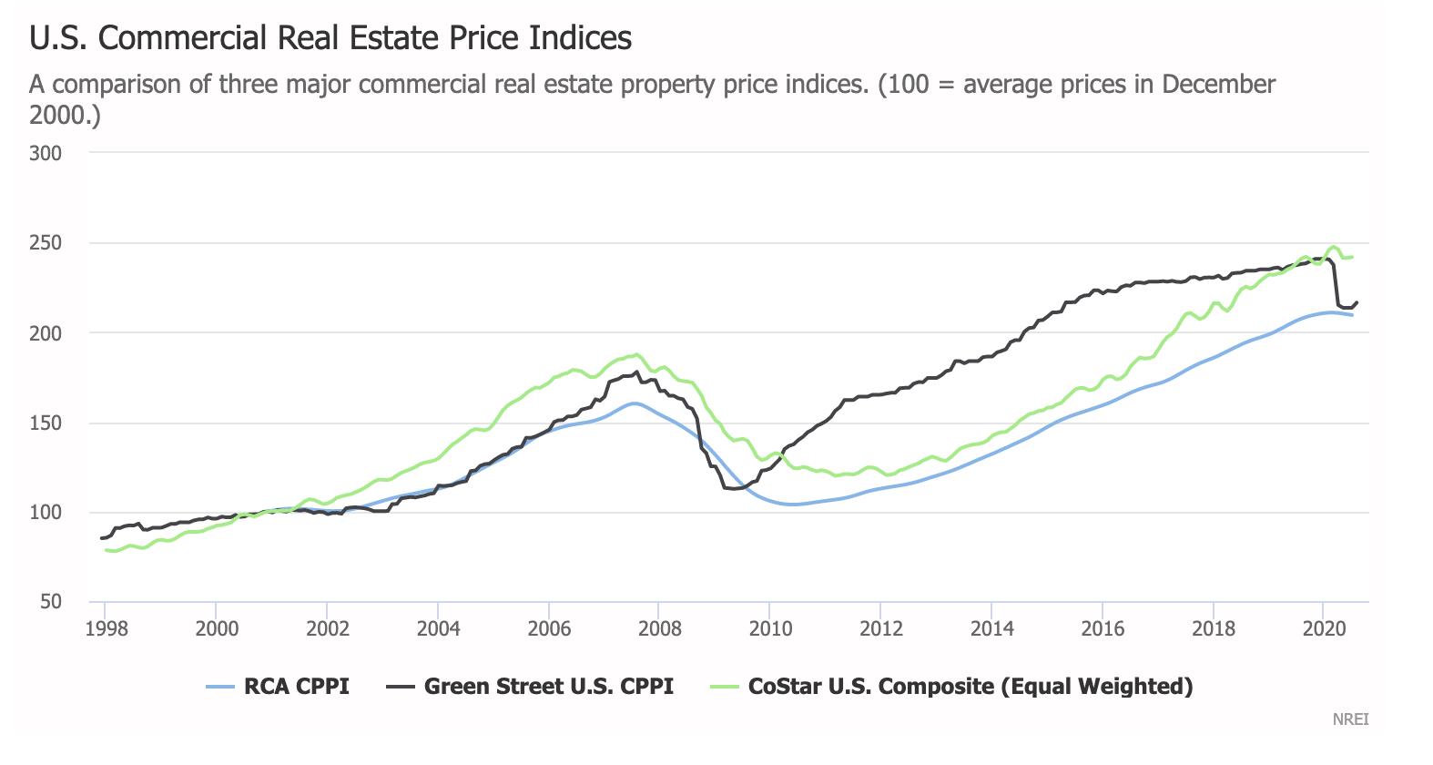 CRE Price Index