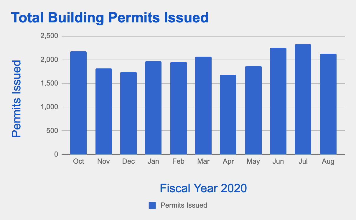 City of Tampa Building Permits